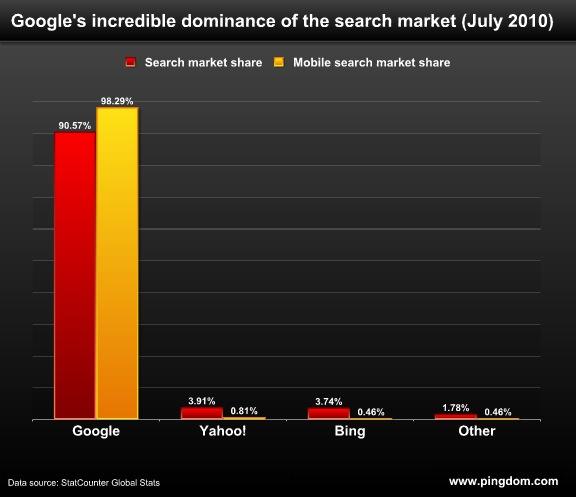 Google 霸占全球移动搜索第一宝座,占有率达到惊人的 98.29%
