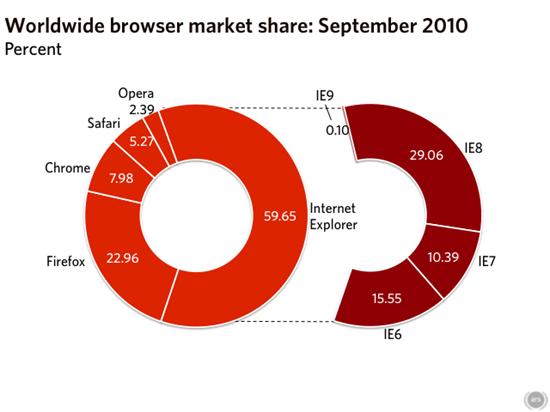 2010年9月浏览器市场占有率报告