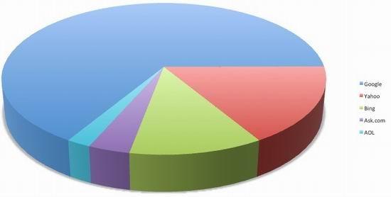 2010年10月搜索引擎占有率报告