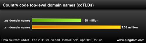 中国和美国的互联网差异