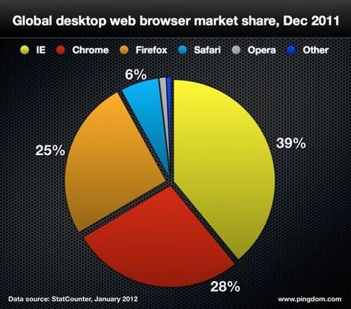 盘点2011:IE浏览器仍占霸主地位