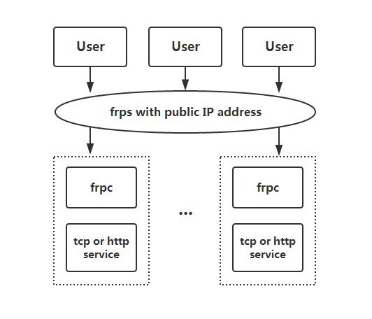 frp:高性能的反向代理内网穿透工具