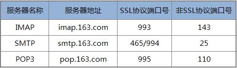 163邮箱IMAP/SMTP设置,客户端授权码
