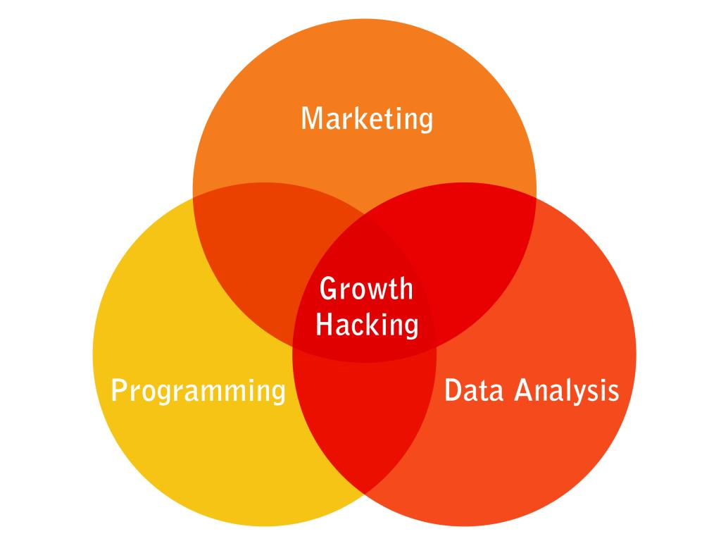 什么是增长黑客 Growth Hacker