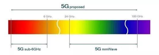 美国国防部发布《5G生态系统: 对美国国防部的风险与机遇》报告(全文翻译)