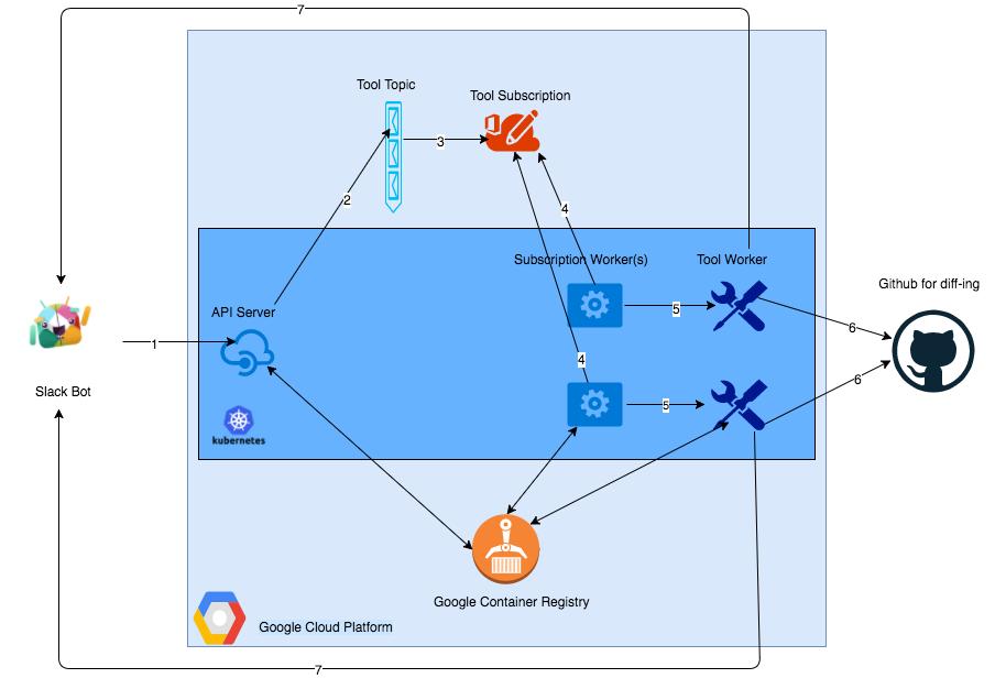 Kubebot - Google云平台下的Slackbot安全测试工具