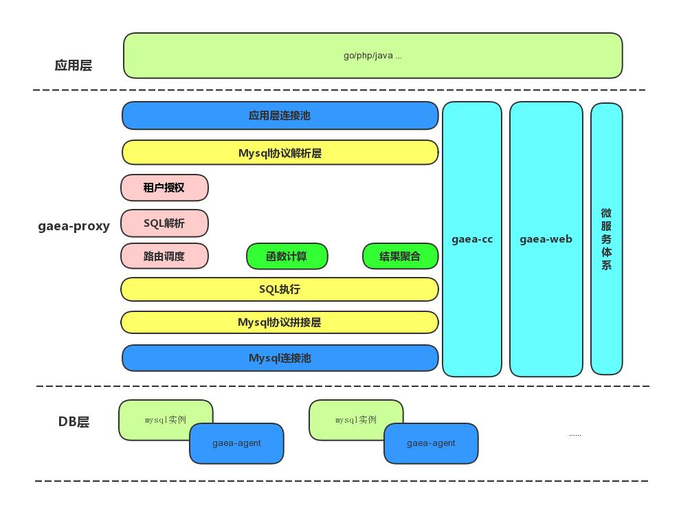 Gaea - 小米开源的MySQL数据库中间件
