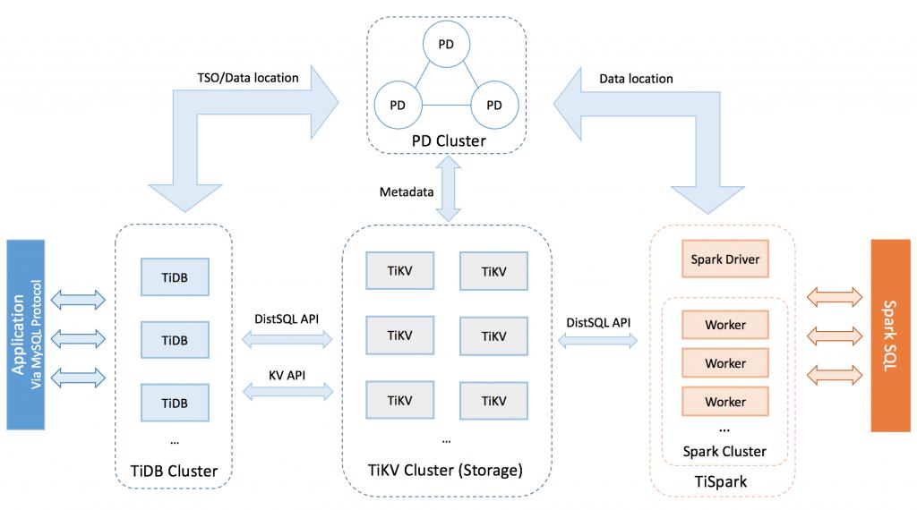 TiDB 开源分布式关系型数据库