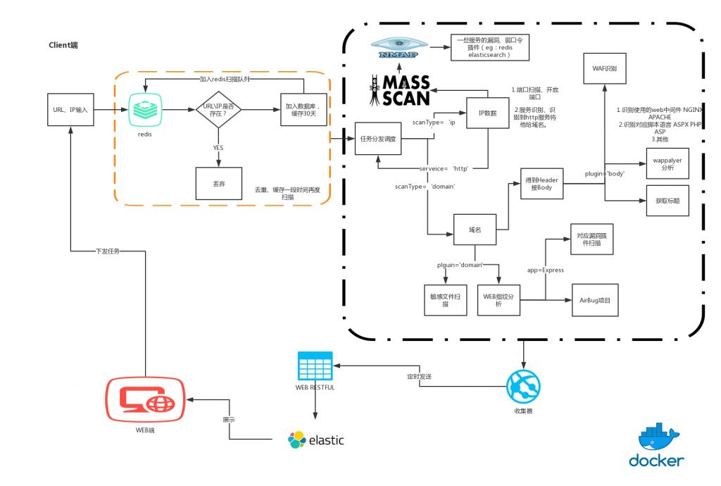 W12Scan - 网络安全资产发现引擎