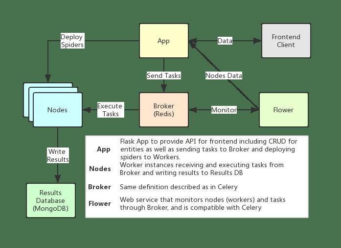 Crawlab - 基于Celery的分布式爬虫管理平台