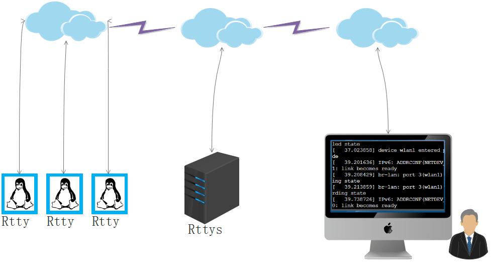 rtty - Web端的Linux远程管理工具