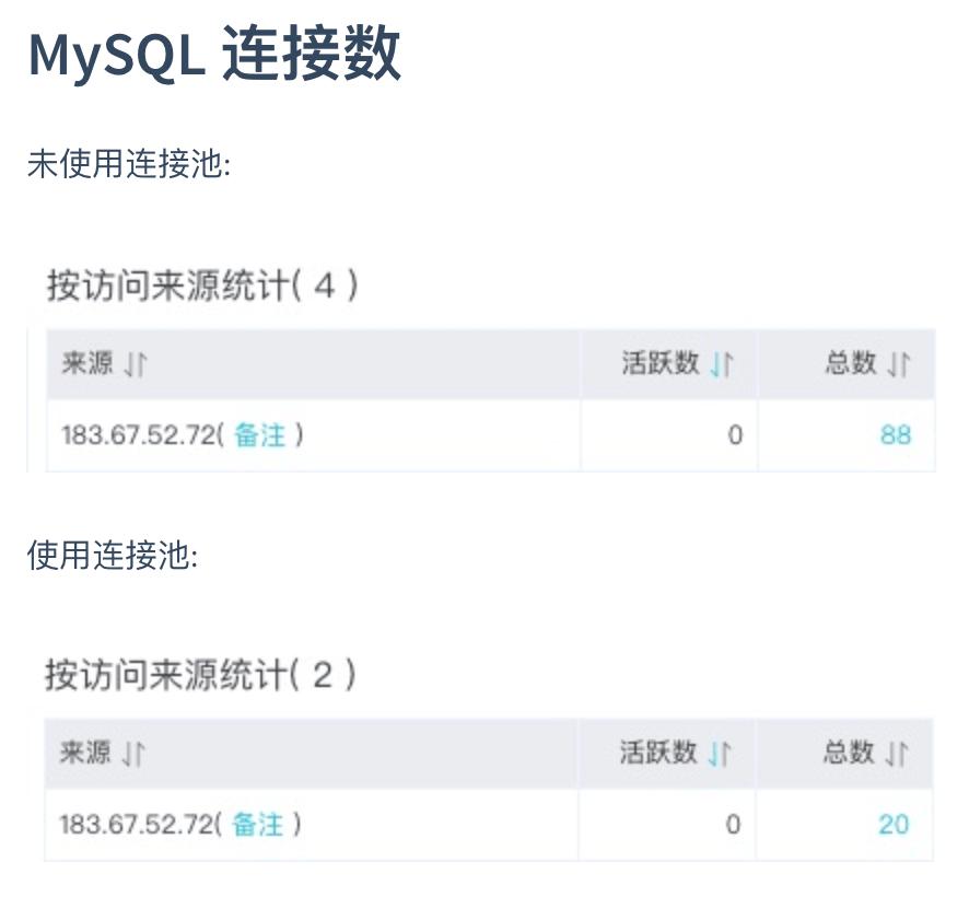 Swoole MySQL Proxy :一个基于MySQL协议,Swoole开发的MySQL数据库连接池