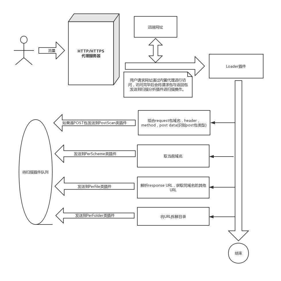 w13scan:一款插件化基于流量分析的被动扫描器