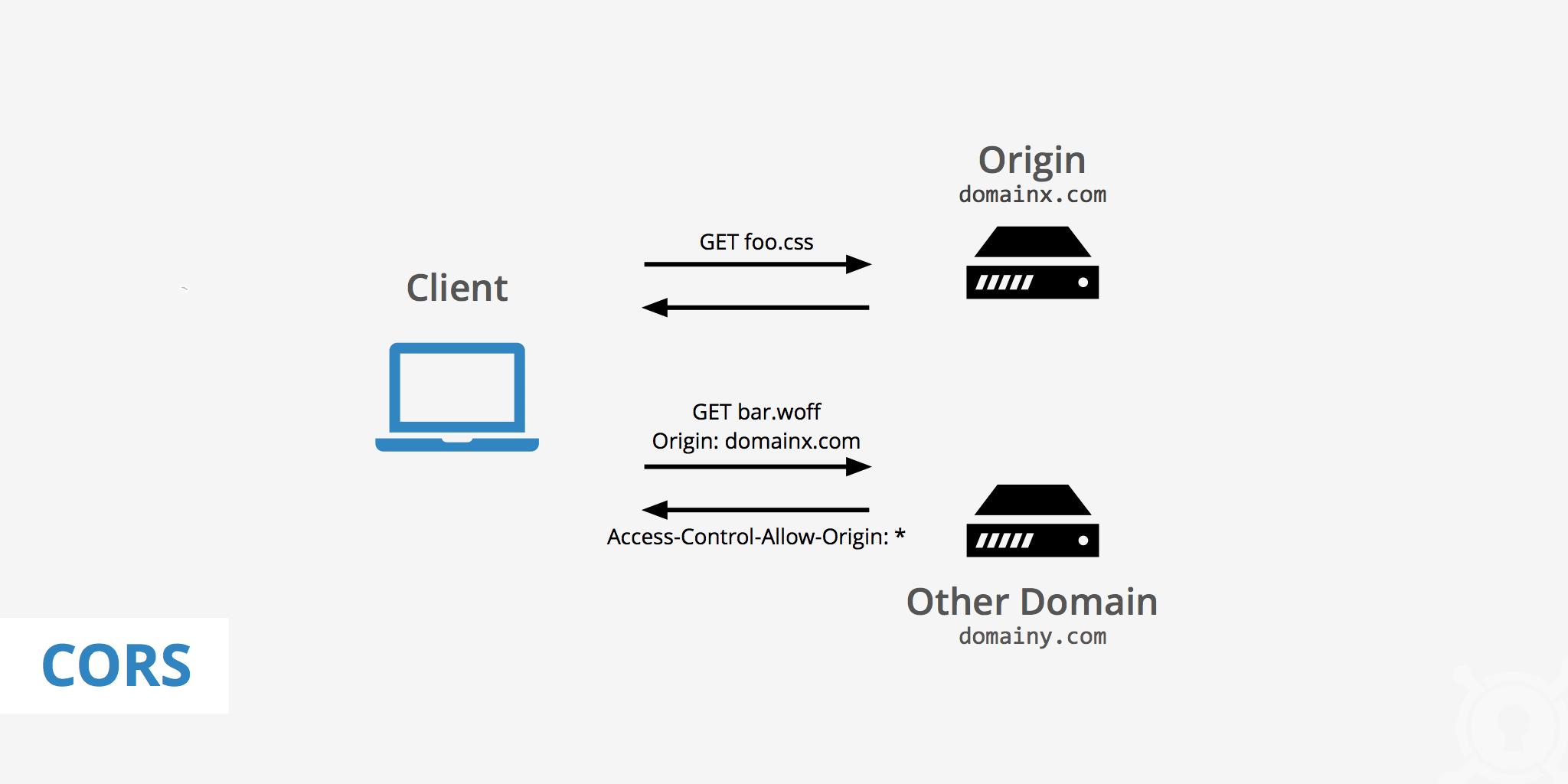 No Access-Control-Allow-Origin 跨域错误解决