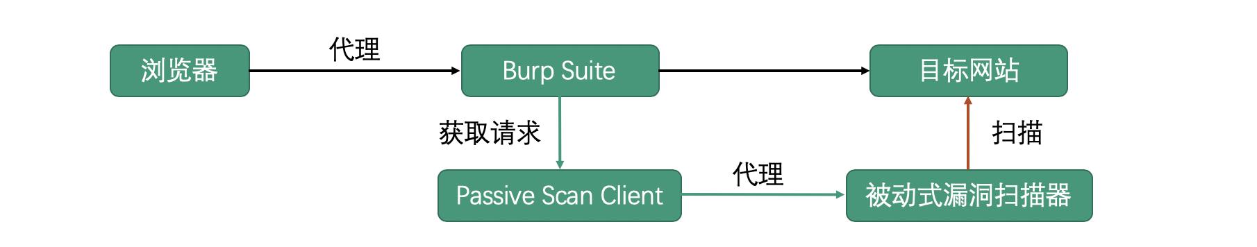 Burpsuite被动扫描流量转发插件:Passive Scan Client