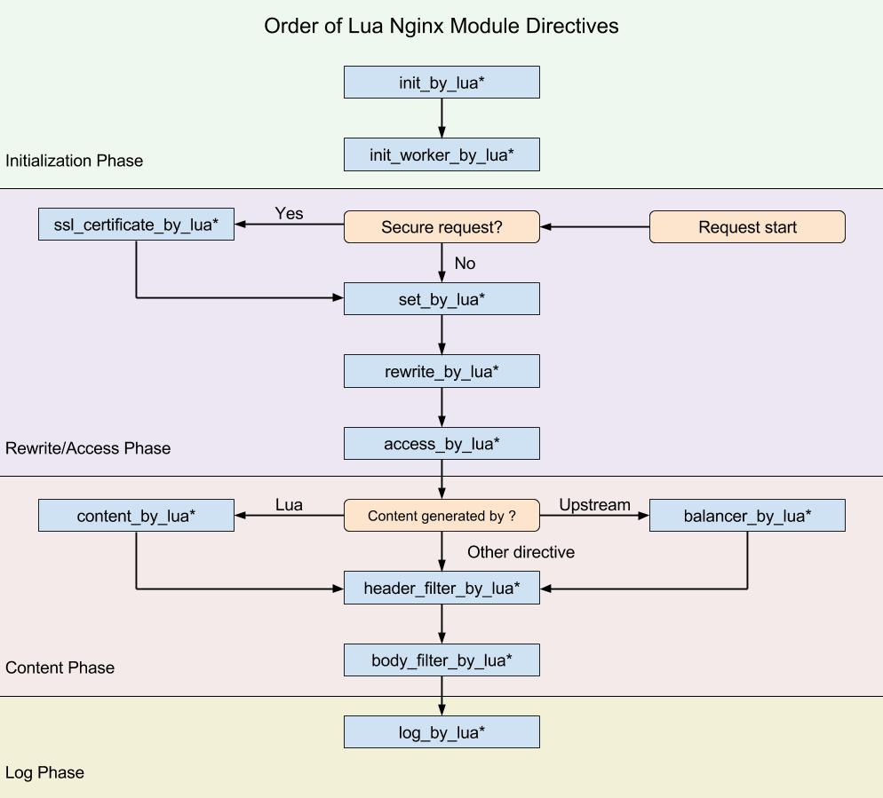 浅谈Nginx Lua安全应用示例:后门/监听/挂马等