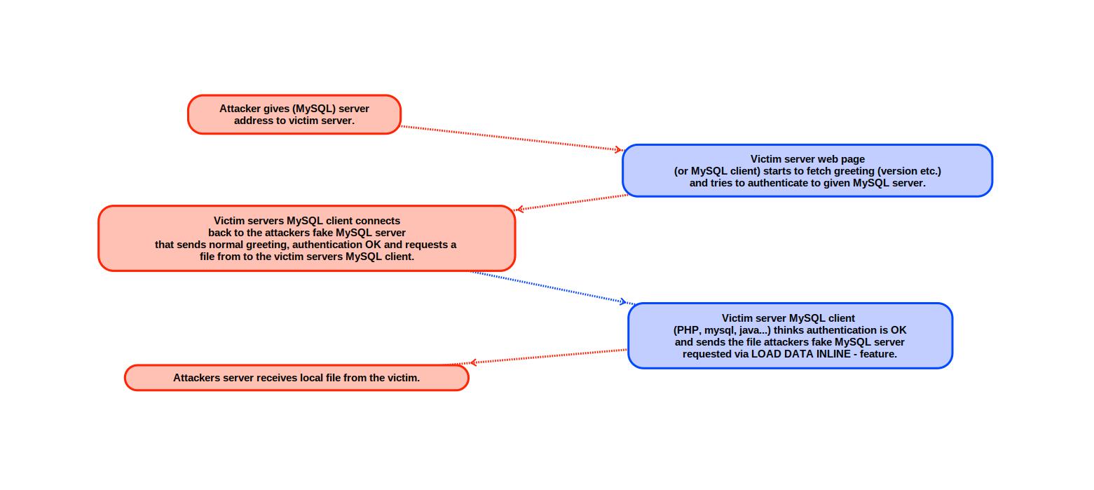 利用MySQL LOAD DATA读取任意文件