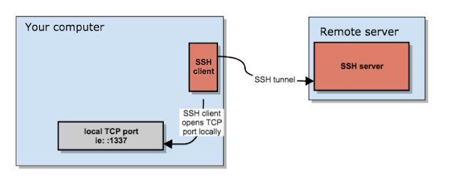 用于SSH的HTTP/HTTPS代理工具 - Mallory