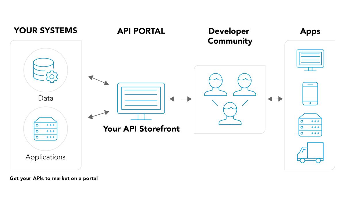 苹果CMS V10 API接口相关