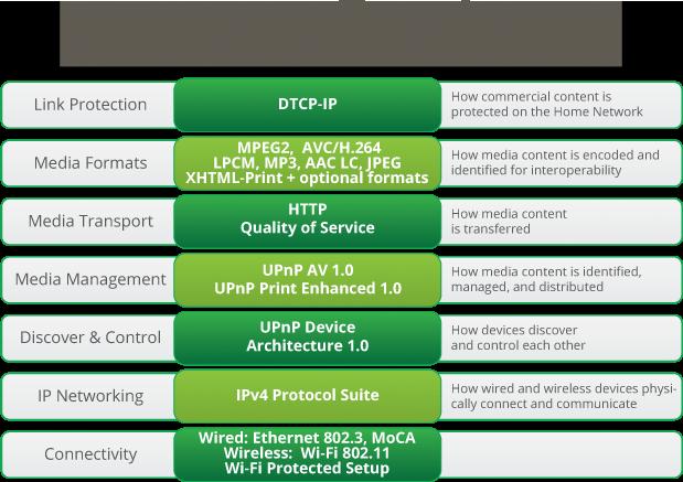 DLNA 投屏相关简析